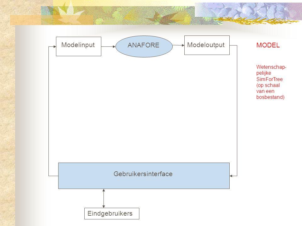 QueryOptimalisatie Databank Gebruikersinterface Eindgebruikers inputklasseoutputklasse METAMODEL Richtlijnen DECISION SUPPORT SYSTEM SimForTree op schaal van een regio (Vlaanderen) SimForTree op schaal van een bos (FMU)