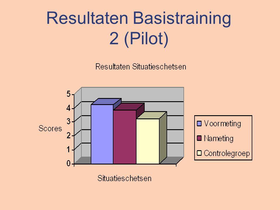 Resultaten Basistraining 2 (Pilot)