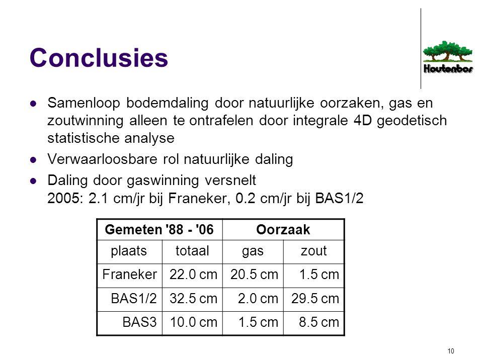 10 Conclusies Samenloop bodemdaling door natuurlijke oorzaken, gas en zoutwinning alleen te ontrafelen door integrale 4D geodetisch statistische analy