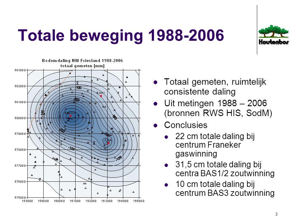 3 Totale beweging 1988-2006 Totaal gemeten, ruimtelijk consistente daling Uit metingen 1988 – 2006 (bronnen RWS HIS, SodM) Conclusies 22 cm totale dal
