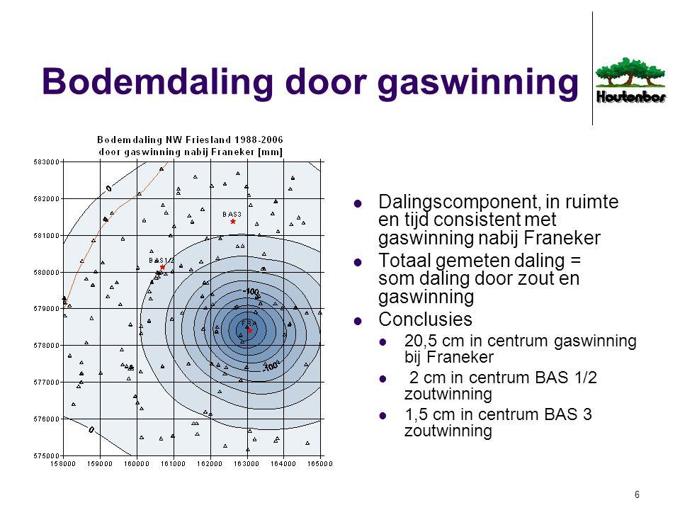 7 Bodemdaling in tijd Som daling tgv alle oorzaken bij Franeker (li bo), BAS1/2 (re bo), BAS 3 (li on) model (zwart), gemeten (blauw), onzekerheid (rood, +/- 1,5 cm)