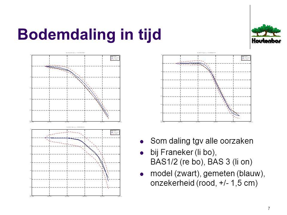8 Bodemdaling naar oorzaak maximum daling sinds 1988 veroorzaakt door gaswinning bij Franeker (blauw) 2006: 21 cm versnellend, 2005: 21 mm/jr zoutwinning uit BAS1/2 (paars) 2006: 29 cm aflopend zoutwinning uit BAS3 (geel) 2006: 4 cm oplopend autonome daling geen significante invloed