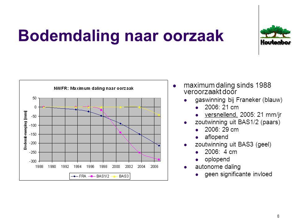 8 Bodemdaling naar oorzaak maximum daling sinds 1988 veroorzaakt door gaswinning bij Franeker (blauw) 2006: 21 cm versnellend, 2005: 21 mm/jr zoutwinn