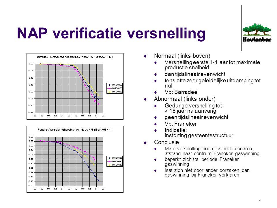 10 Conclusies Samenloop bodemdaling door natuurlijke oorzaken, gas en zoutwinning alleen te ontrafelen door integrale 4D geodetisch statistische analyse Verwaarloosbare rol natuurlijke daling Daling door gaswinning versnelt 2005: 2.1 cm/jr bij Franeker, 0.2 cm/jr bij BAS1/2 Gemeten 88 - 06Oorzaak plaatstotaalgaszout Franeker22.0 cm20.5 cm1.5 cm BAS1/232.5 cm2.0 cm29.5 cm BAS310.0 cm1.5 cm8.5 cm