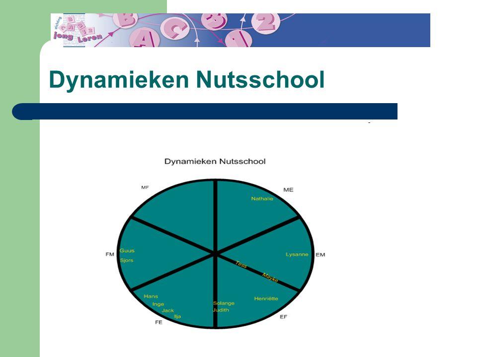 Dynamieken Nutsschool