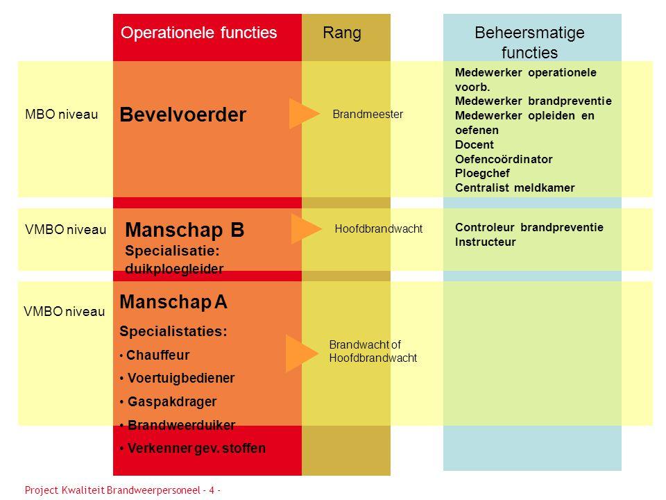 Operationele functiesBeheersmatige functies Rang MBO niveau VMBO niveau Bevelvoerder Manschap B Specialisatie: d uikploegleider Hoofdbrandwacht Brandm