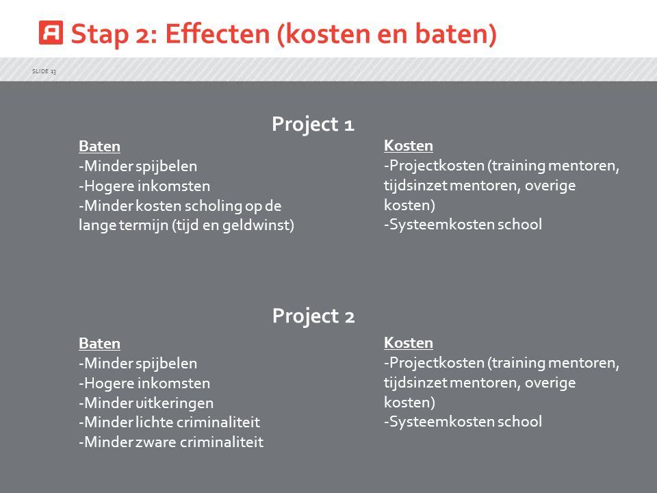 Stap 2: Effecten (kosten en baten) SLIDE 13 Baten -Minder spijbelen -Hogere inkomsten -Minder kosten scholing op de lange termijn (tijd en geldwinst) Baten -Minder spijbelen -Hogere inkomsten -Minder uitkeringen -Minder lichte criminaliteit -Minder zware criminaliteit Kosten -Projectkosten (training mentoren, tijdsinzet mentoren, overige kosten) -Systeemkosten school Kosten -Projectkosten (training mentoren, tijdsinzet mentoren, overige kosten) -Systeemkosten school Project 1 Project 2