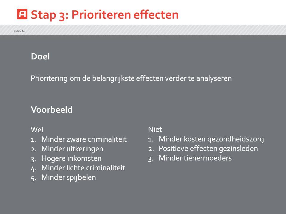 Stap 3: Prioriteren effecten SLIDE 14 Doel Prioritering om de belangrijkste effecten verder te analyseren Voorbeeld Wel 1.Minder zware criminaliteit 2