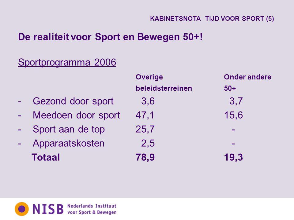Sportprogramma 2006 OverigeOnder andere beleidsterreinen50+ -Gezond door sport 3,6 3,7 -Meedoen door sport47,115,6 -Sport aan de top25,7 - -Apparaatskosten 2,5 - Totaal78,919,3 De realiteit voor Sport en Bewegen 50+.