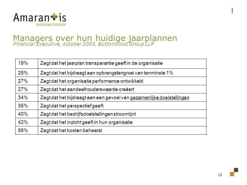12 19%Zegt dat het jaarplan transparantie geeft in de organisatie 25%Zegt dat het bijdraagt aan opbrengstengroei van tenminste 1% 27%Zegt dat het orga