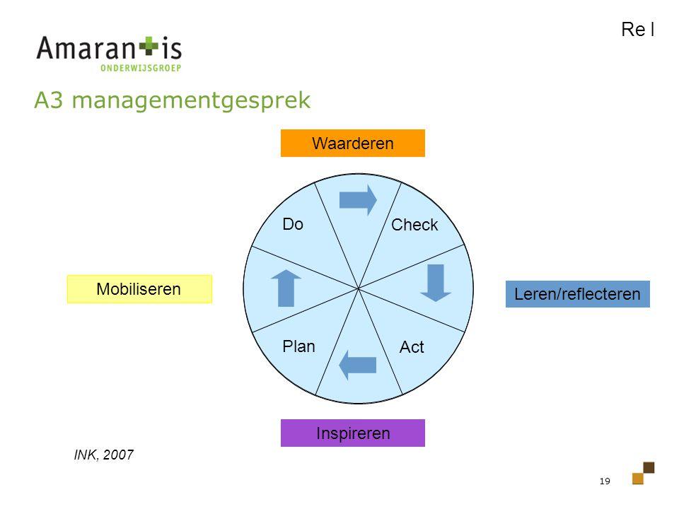 19 Waarderen Leren/reflecteren Inspireren Mobiliseren Do Check Plan Act INK, 2007 A3 managementgesprek Re I