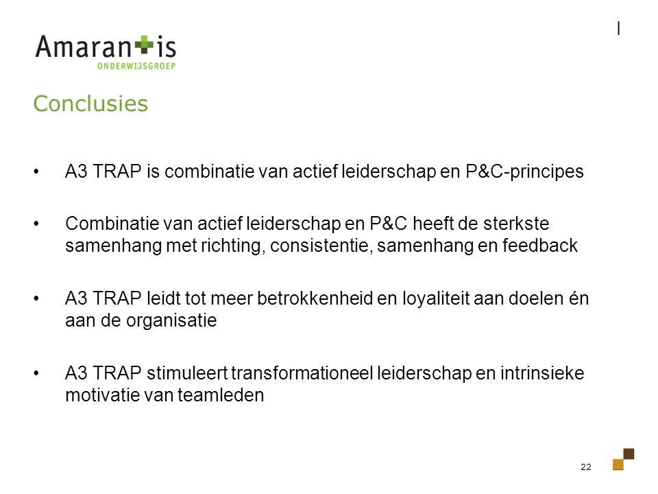 22 A3 TRAP is combinatie van actief leiderschap en P&C-principes Combinatie van actief leiderschap en P&C heeft de sterkste samenhang met richting, co