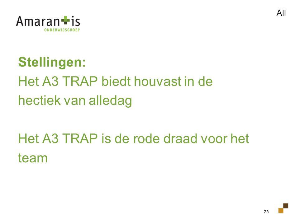 23 Stellingen: Het A3 TRAP biedt houvast in de hectiek van alledag Het A3 TRAP is de rode draad voor het team All