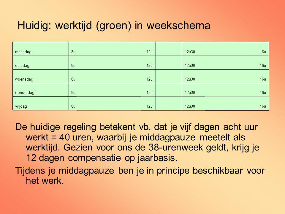 Huidig: werktijd (groen) in weekschema De huidige regeling betekent vb.