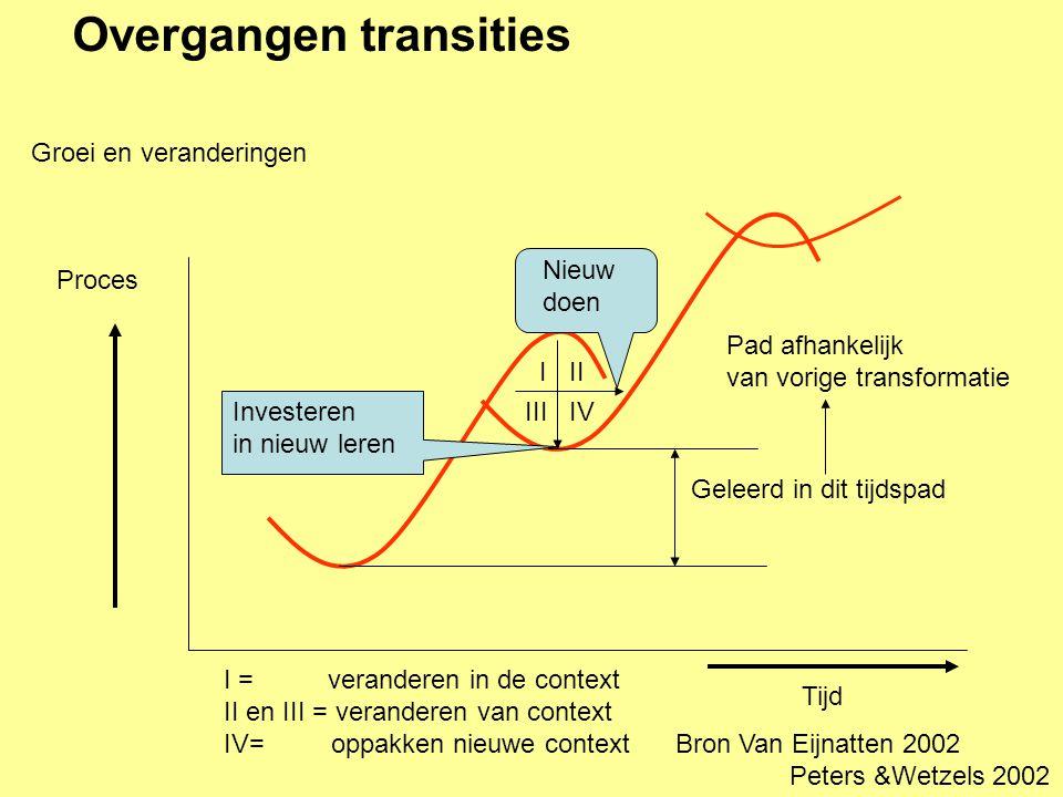 Overgangen transities I II III IV I = veranderen in de context II en III = veranderen van context IV= oppakken nieuwe context Groei en veranderingen T
