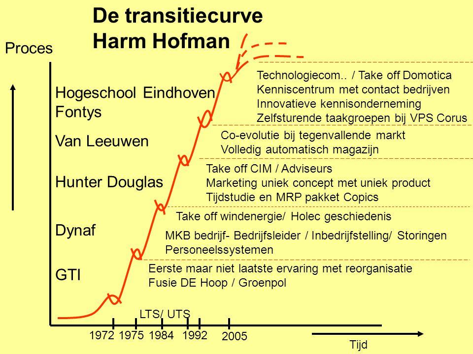 Proces Tijd De transitiecurve Harm Hofman GTI Dynaf Hunter Douglas Van Leeuwen Hogeschool Eindhoven Fontys LTS/ UTS Eerste maar niet laatste ervaring