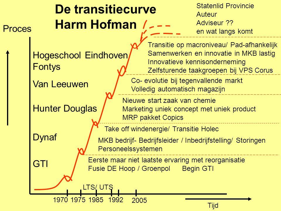 Proces Tijd De transitiecurve Harm Hofman GTI Dynaf Hunter Douglas Van Leeuwen Hogeschool Eindhoven Fontys Statenlid Provincie Auteur Adviseur ?? en w