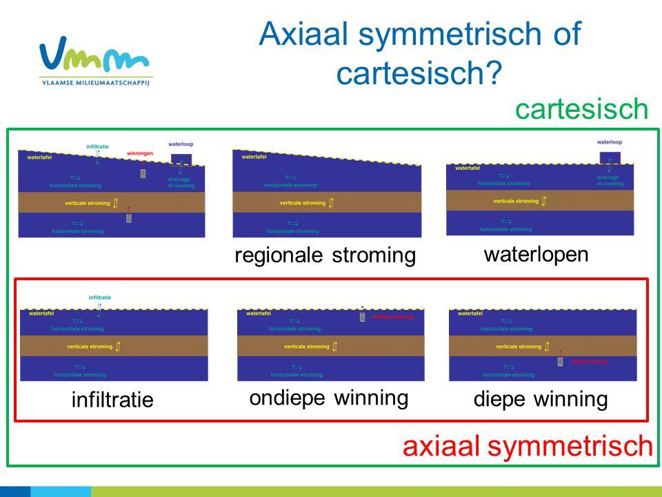 Axiaal symmetrisch of cartesisch.