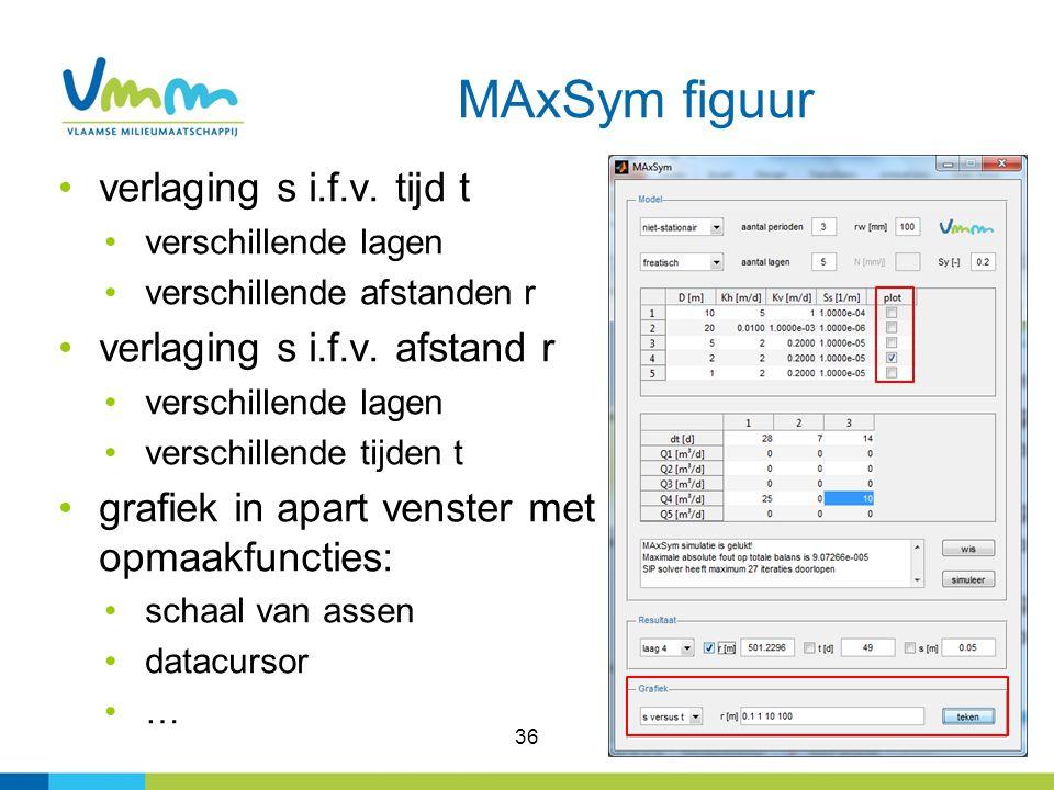 36 MAxSym figuur verlaging s i.f.v.