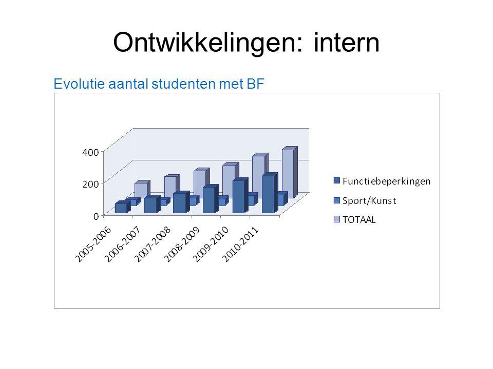 Ontwikkelingen: intern Evolutie aantal studenten met BF