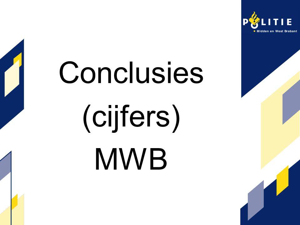 Conclusies (cijfers) MWB