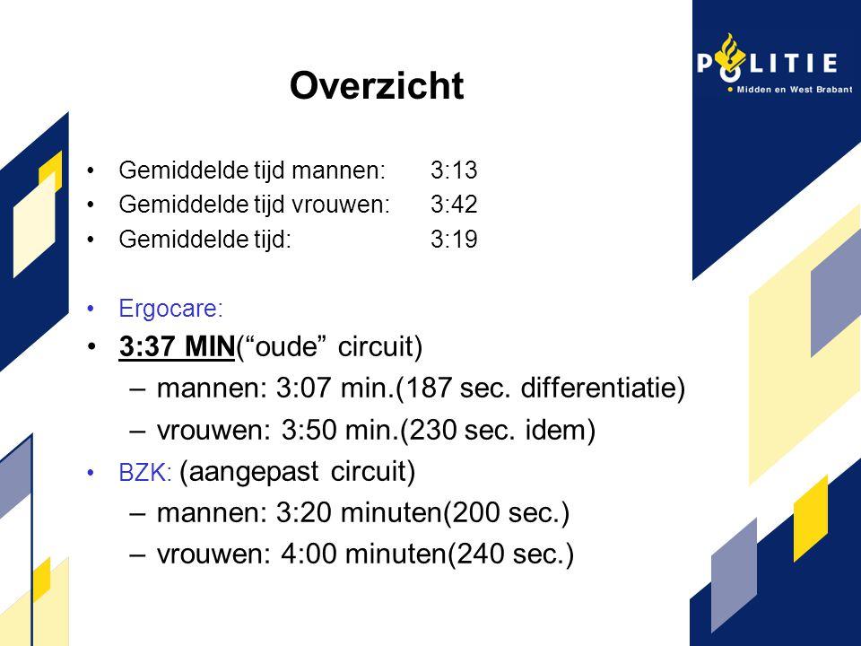 """Overzicht Gemiddelde tijd mannen: 3:13 Gemiddelde tijd vrouwen: 3:42 Gemiddelde tijd:3:19 Ergocare: 3:37 MIN(""""oude"""" circuit) –mannen: 3:07 min.(187 se"""
