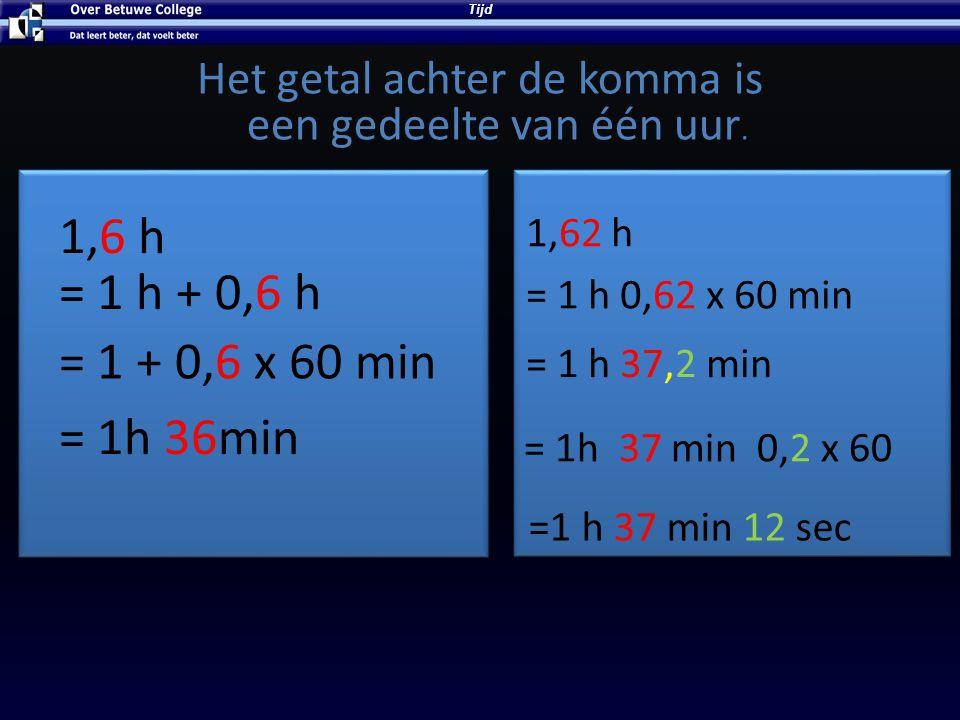 Het getal achter de komma is een gedeelte van één uur. Tijd = 1 h + 0,6 h = 1 + 0,6 x 60 min = 1h 36min 1,62 h = 1 h 0,62 x 60 min = 1 h 37,2 min = 1h