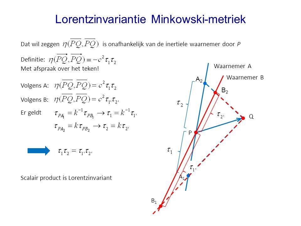 Lorentzinvariantie Minkowski-metriek Waarnemer A Volgens A: Q P A1A1 A2A2 Dat wil zeggen is onafhankelijk van de inertiele waarnemer door P Waarnemer