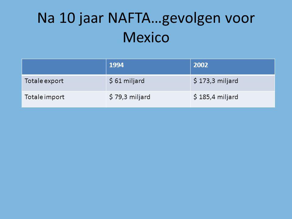 Na 10 jaar NAFTA…gevolgen voor Mexico 19942002 Totale export$ 61 miljard$ 173,3 miljard Totale import$ 79,3 miljard$ 185,4 miljard