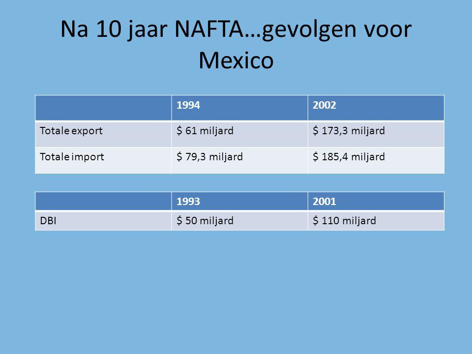 Na 10 jaar NAFTA…gevolgen voor Mexico 19942002 Totale export$ 61 miljard$ 173,3 miljard Totale import$ 79,3 miljard$ 185,4 miljard 19932001 DBI$ 50 mi