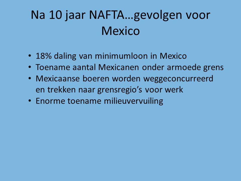 Na 10 jaar NAFTA…gevolgen voor Mexico 18% daling van minimumloon in Mexico Toename aantal Mexicanen onder armoede grens Mexicaanse boeren worden wegge