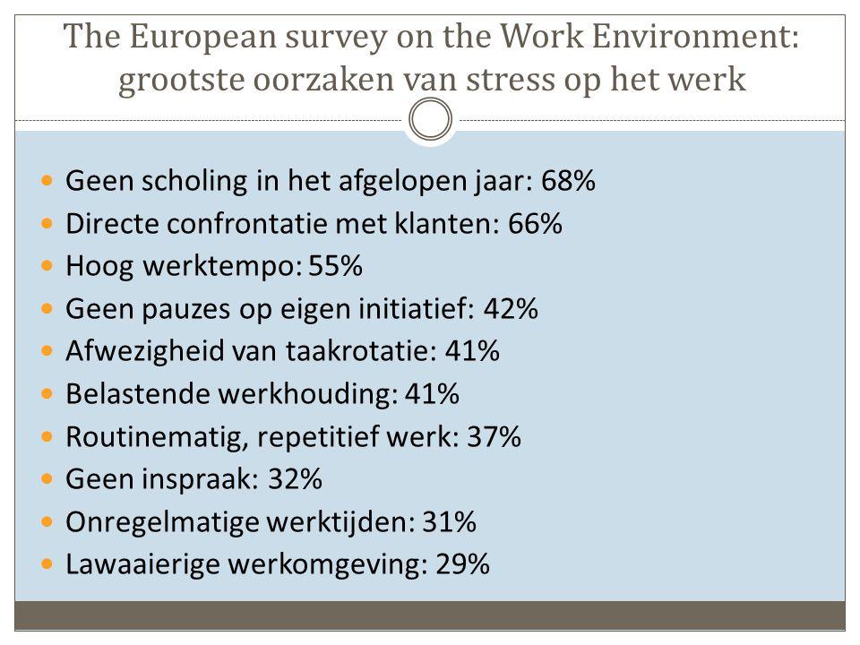 The European survey on the Work Environment: grootste oorzaken van stress op het werk Geen scholing in het afgelopen jaar: 68% Directe confrontatie met klanten: 66% Hoog werktempo: 55% Geen pauzes op eigen initiatief: 42% Afwezigheid van taakrotatie: 41% Belastende werkhouding: 41% Routinematig, repetitief werk: 37% Geen inspraak: 32% Onregelmatige werktijden: 31% Lawaaierige werkomgeving: 29%