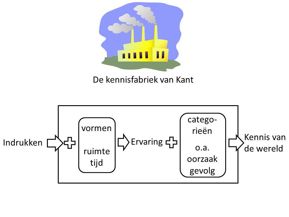 De kennisfabriek van Kant Indrukken Kennis van de wereld vormen ruimte tijd Ervaring catego- rieën o.a. oorzaak gevolg