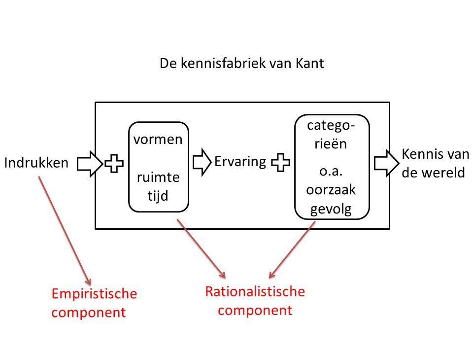 De kennisfabriek van Kant Indrukken Kennis van de wereld vormen ruimte tijd Ervaring catego- rieën o.a. oorzaak gevolg Empiristische component Rationa