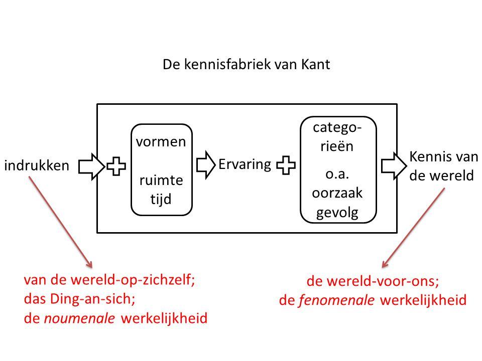 De kennisfabriek van Kant indrukken Kennis van de wereld vormen ruimte tijd Ervaring catego- rieën o.a. oorzaak gevolg de wereld-voor-ons; de fenomena