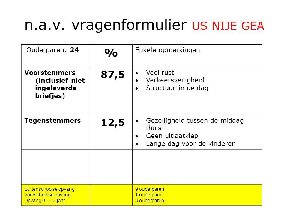 n.a.v. vragenformulier US NIJE GEA Ouderparen: 24 % Enkele opmerkingen Voorstemmers (inclusief niet ingeleverde briefjes) 87,5 Veel rust Verkeersvei