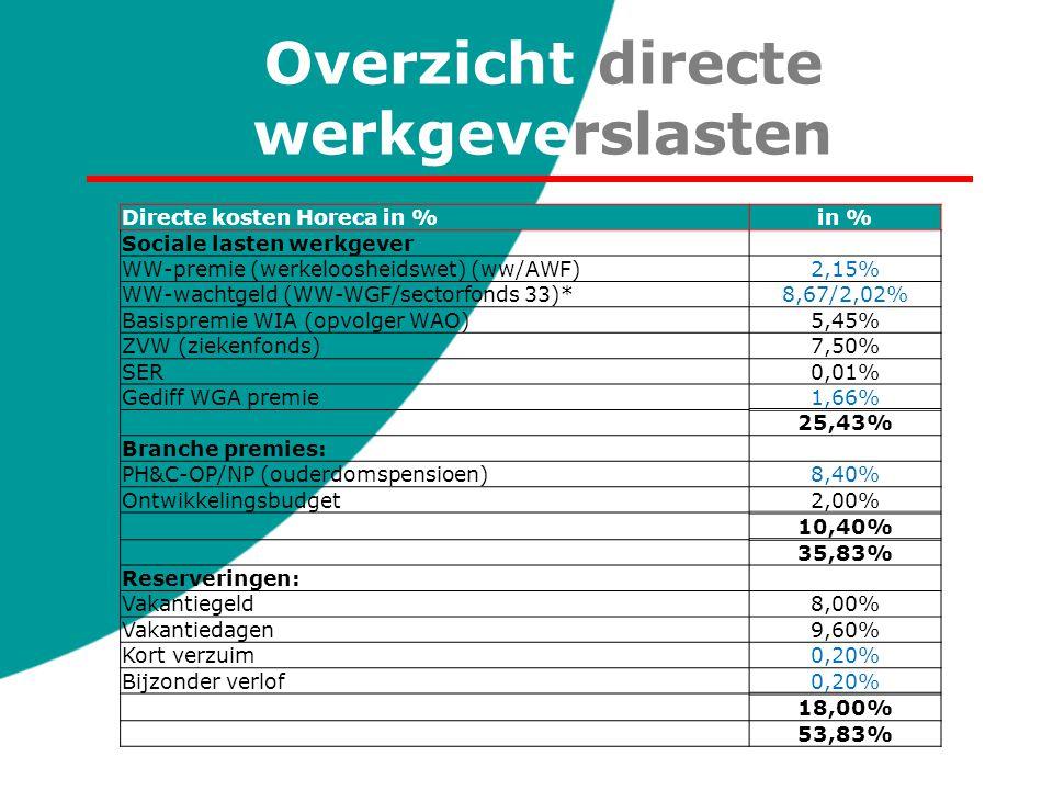 Overzicht directe werkgeverslasten Directe kosten Horeca in %in % Sociale lasten werkgever WW-premie (werkeloosheidswet) (ww/AWF)2,15% WW-wachtgeld (W