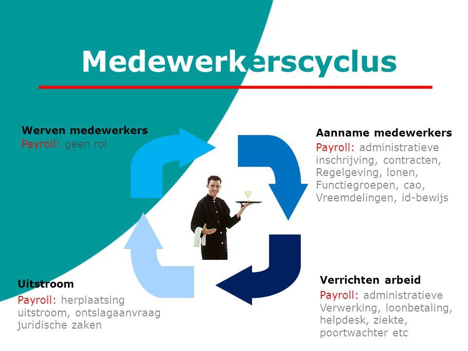 Medewerkerscyclus Werven medewerkers Aanname medewerkers Uitstroom Payroll: geen rol Payroll: administratieve inschrijving, contracten, Regelgeving, l
