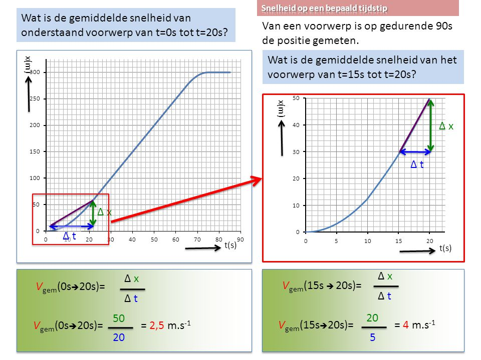 t(s) x(m) V gem (0s  20s)= Δ x Δ t V gem (0s  20s)= 50 20 = 2,5 m.s -1 Δ x Δ t t(s) x(m) Δ x Δ t V gem (15s  20s)= Δ x Δ t V gem (15s  20s)= 20 5 = 4 m.s -1 Wat is de gemiddelde snelheid van onderstaand voorwerp van t=0s tot t=20s.