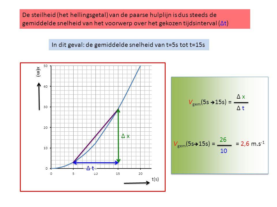 t(s) x(m) De steilheid (het hellingsgetal) van de paarse hulplijn is dus steeds de gemiddelde snelheid van het voorwerp over het gekozen tijdsinterval (Δt) Δ x Δ t V gem (5s  15s) = Δ x Δ t V gem (5s  15s) = 26 10 = 2,6 m.s -1 In dit geval: de gemiddelde snelheid van t=5s tot t=15s
