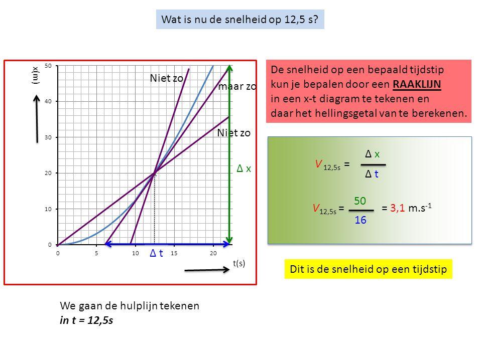 Wat is nu de snelheid op 12,5 s? t(s) x(m) We gaan de hulplijn tekenen in t = 12,5s Niet zo maar zo De snelheid op een bepaald tijdstip kun je bepalen