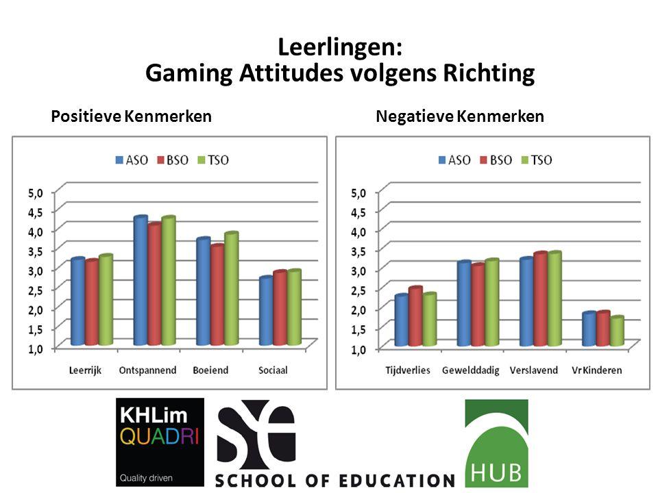 Leerlingen: Gaming Attitudes volgens Richting Positieve Kenmerken Negatieve Kenmerken