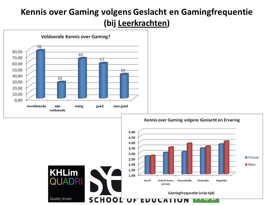 Kennis over Gaming volgens Geslacht en Gamingfrequentie (bij Leerkrachten)