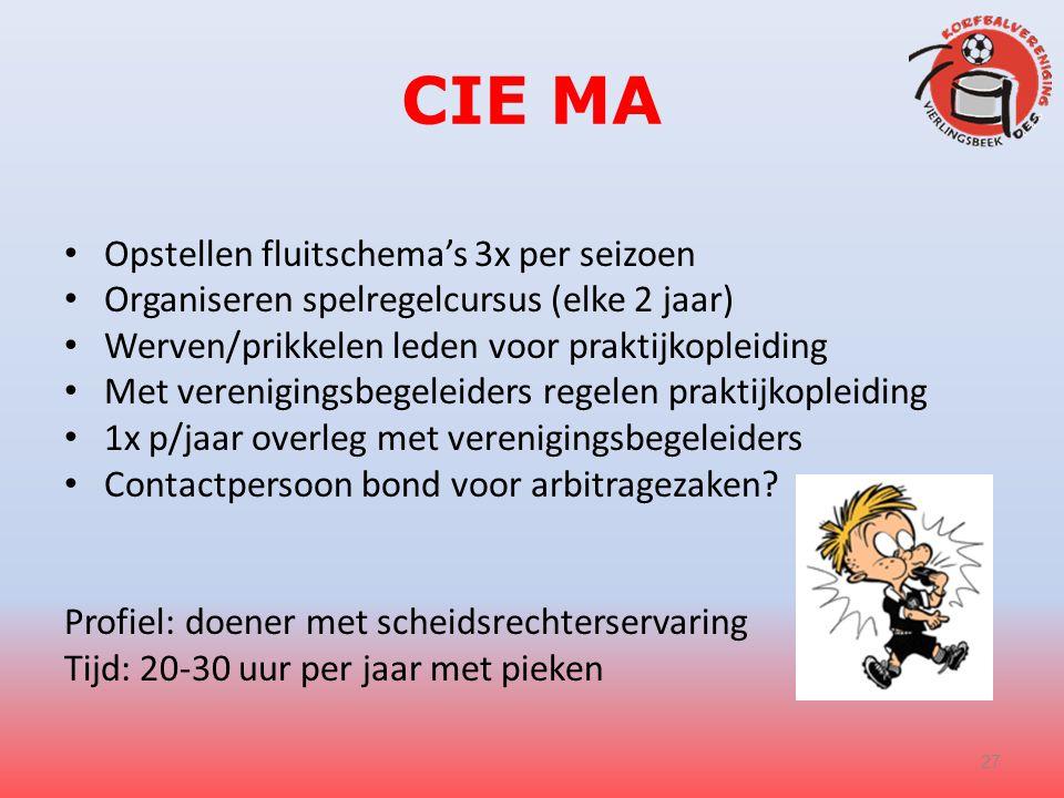CIE MA Opstellen fluitschema's 3x per seizoen Organiseren spelregelcursus (elke 2 jaar) Werven/prikkelen leden voor praktijkopleiding Met verenigingsb