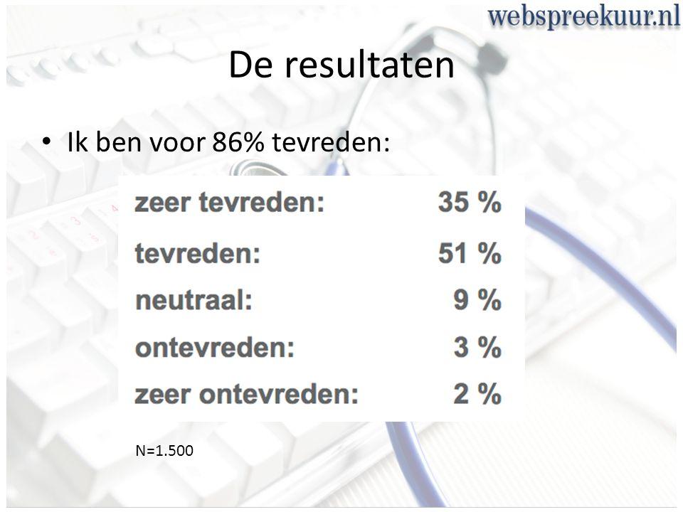 De resultaten Ik ben voor 86% tevreden: N=1.500