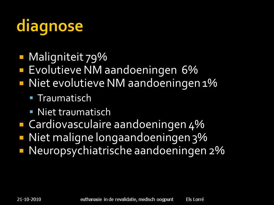 diagnose  Maligniteit 79%  Evolutieve NM aandoeningen 6%  Niet evolutieve NM aandoeningen 1%  Traumatisch  Niet traumatisch  Cardiovasculaire aa