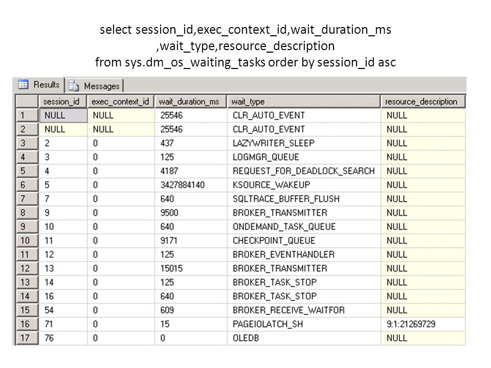 select session_id,exec_context_id,wait_duration_ms,wait_type,resource_description from sys.dm_os_waiting_tasks order by session_id asc
