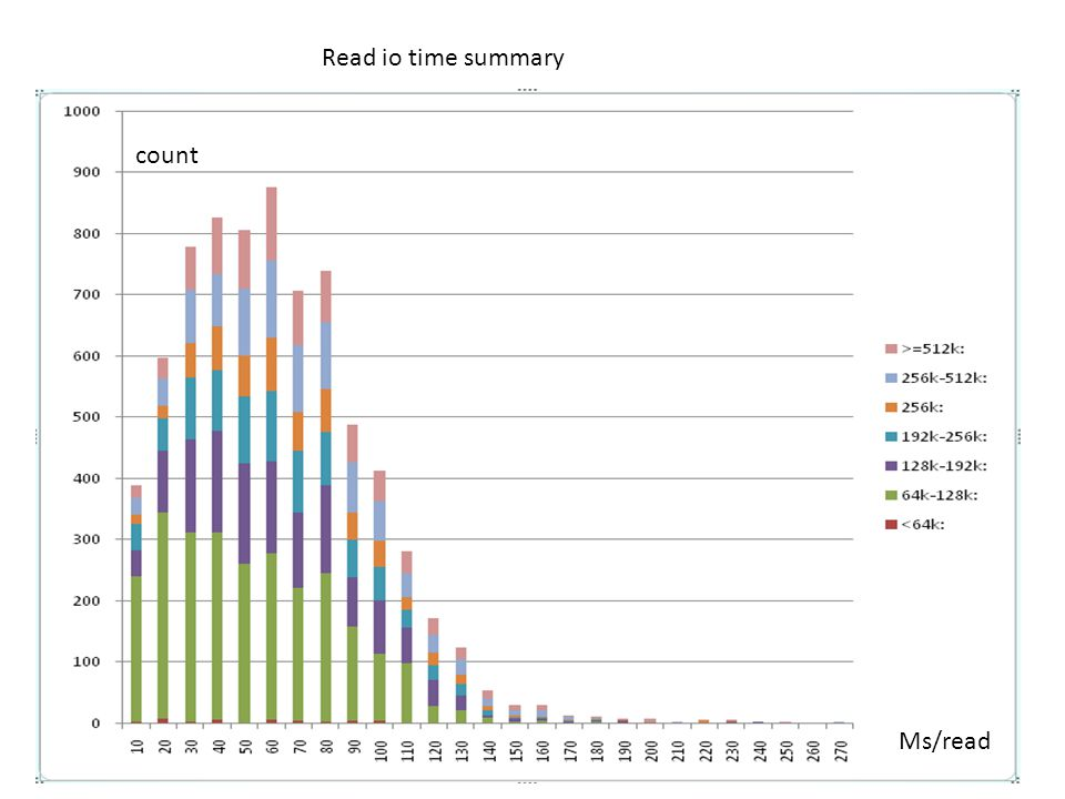 Ms/read count Read io time summary