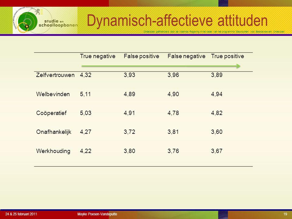 Onderzoek gefinancierd door de Vlaamse Regering in het kader van het programma 'Steunpunten voor Beleidsrelevant Onderzoek' Dynamisch-affectieve attituden 24 & 25 februari 2011Mayke Poesen-Vandeputte19 True negativeFalse positiveFalse negativeTrue positive Zelfvertrouwen4,323,933,963,89 Welbevinden5,114,894,904,94 Coöperatief5,034,914,784,82 Onafhankelijk4,273,723,813,60 Werkhouding4,223,803,763,67