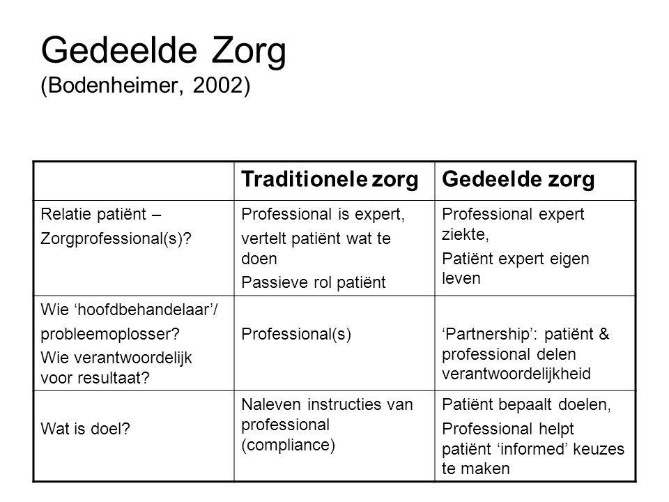 Voorwaarden 1.Maatwerk: patiëntenprofielen 2.Systeem: - Terugkoppeling bieden aan de patiënt - Educatie bieden (over de ziekte en het leven met) - Patiënt moet zelf gegevens kunnen toevoegen 3.Adequate financiering